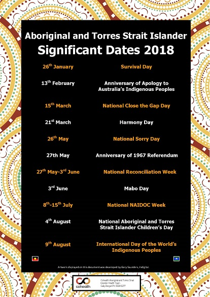Resources_Aboriginal and Torres Strait Islander Poster of Significant Dates 2018