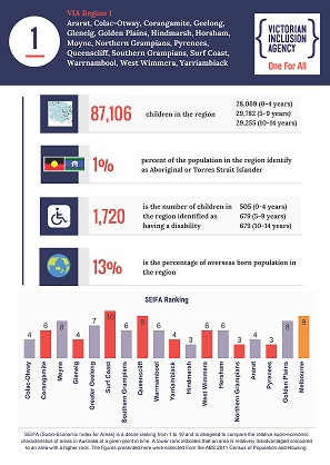 VIA Region 1 Stats Infographic_Page_1