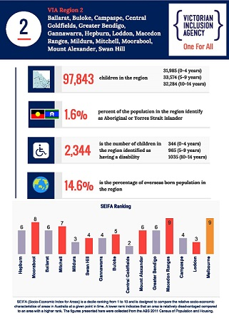 VIA Region 2 Stats Infographic_Page_1