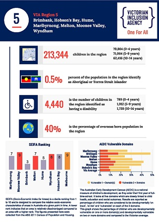 VIA Region 5 Stats Infographic
