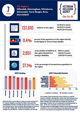 VIA Region 7 Stats Infographic